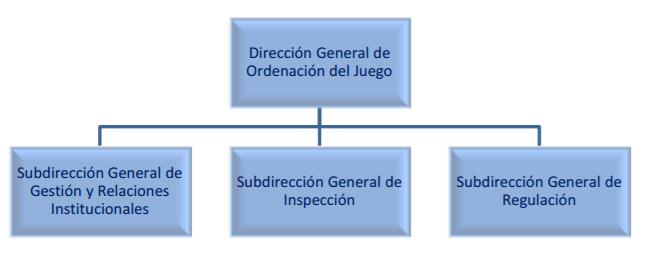 estructura organizativa del juego