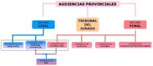 Organizacion de las Audiencias Provinciales