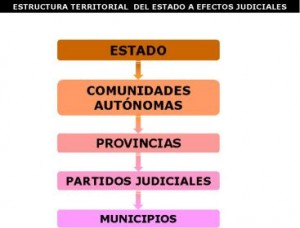 estructura de la administracion de justicia