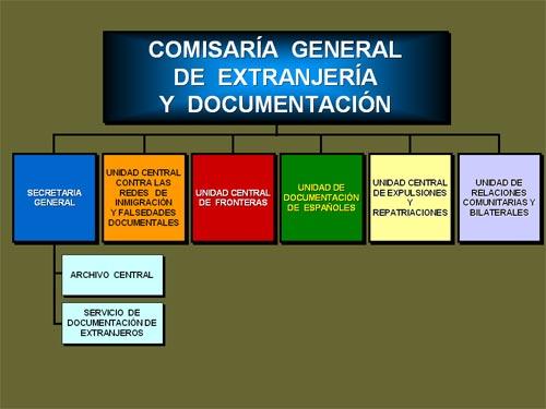 comisaria-General-Extranjeria-y-Documentación
