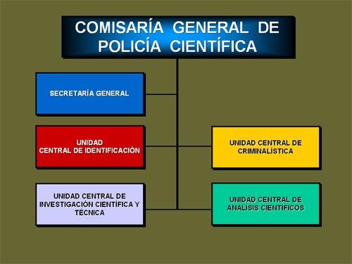 Comisaria-General-Policia-Cientifica