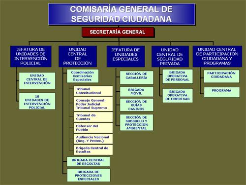 Comisaria-General-Seguridad-Ciudadana