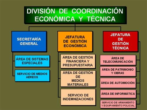 División-Coordianción-Economica-y-Técnica-DGPolicia