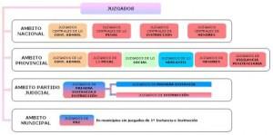 Organización territorial de los juzgados