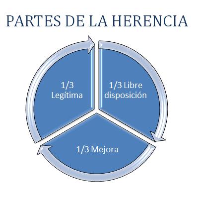 partes de la herencia