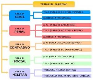 Organizacion del Tribunal Supremo