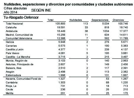 Estadisticas de nulidad, separacion y divorcio en España
