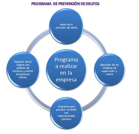programa prevención delitos