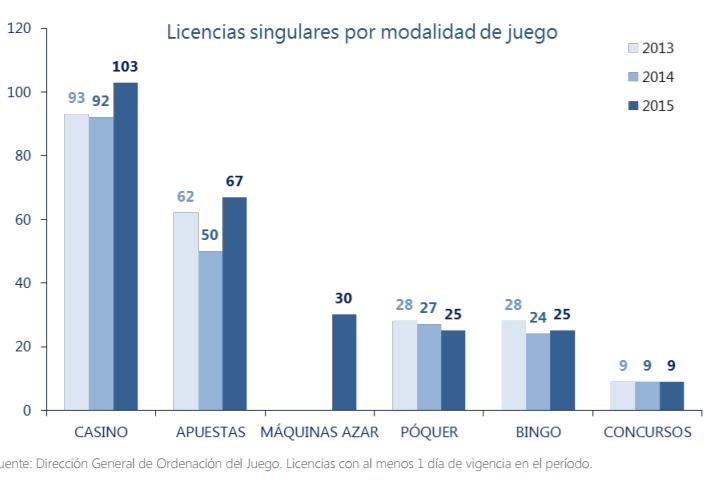 licencias singulares juego