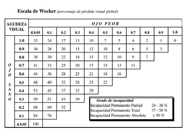 escala-de-wecker-visual