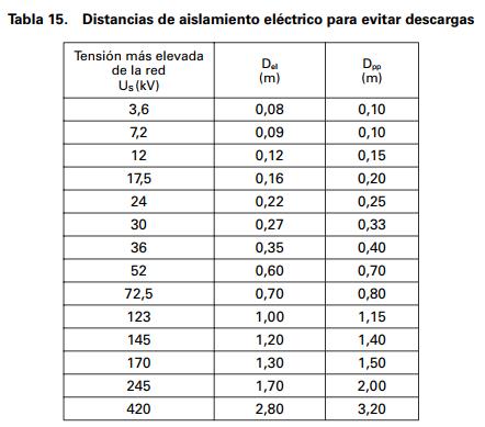 distancias descarga eléctrica