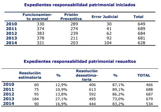 estadísticas de errores judiciales