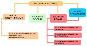 Organizacion de la Audiencia Nacional