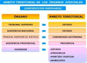administracion territorial de los organos judiciales