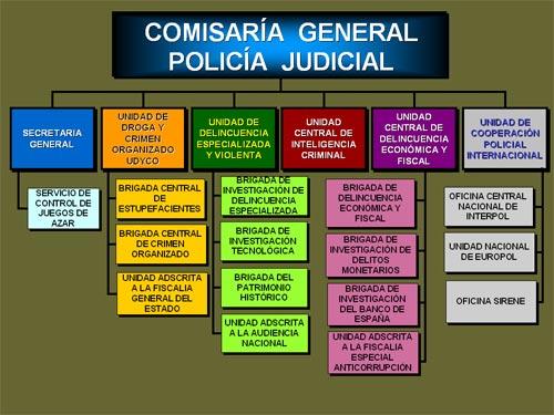 Cuerpo nacional de polic a r gimen de personal del cnp for Oficina policia nacional