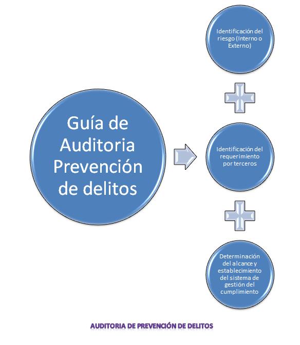 auditoria-prevencion-delitos