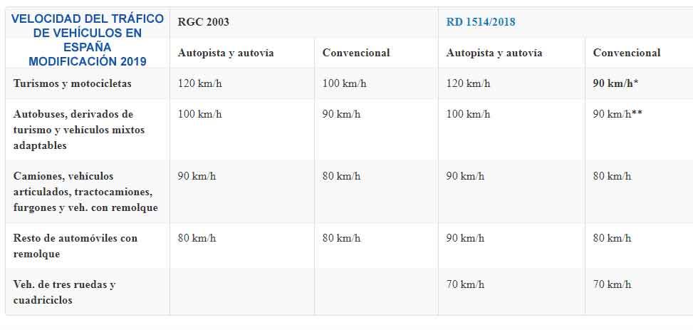 velocidad vehiculo espana