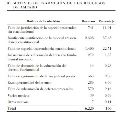 Estadistica-recurso-amparo-tribunal-constitucional-2