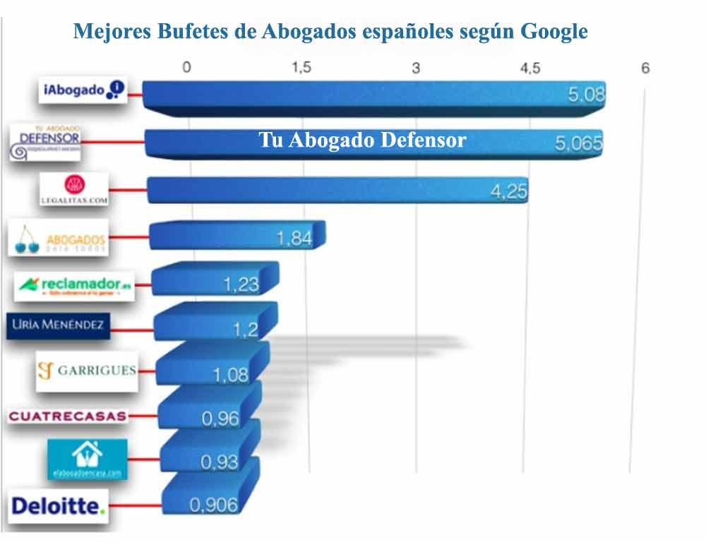 Los 10 mejores Despachos de Abogados en España según Google